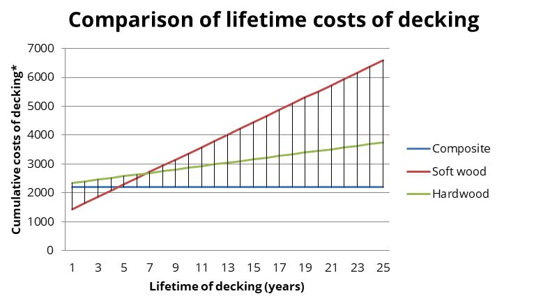 Comparison of lifetime cotst of decking