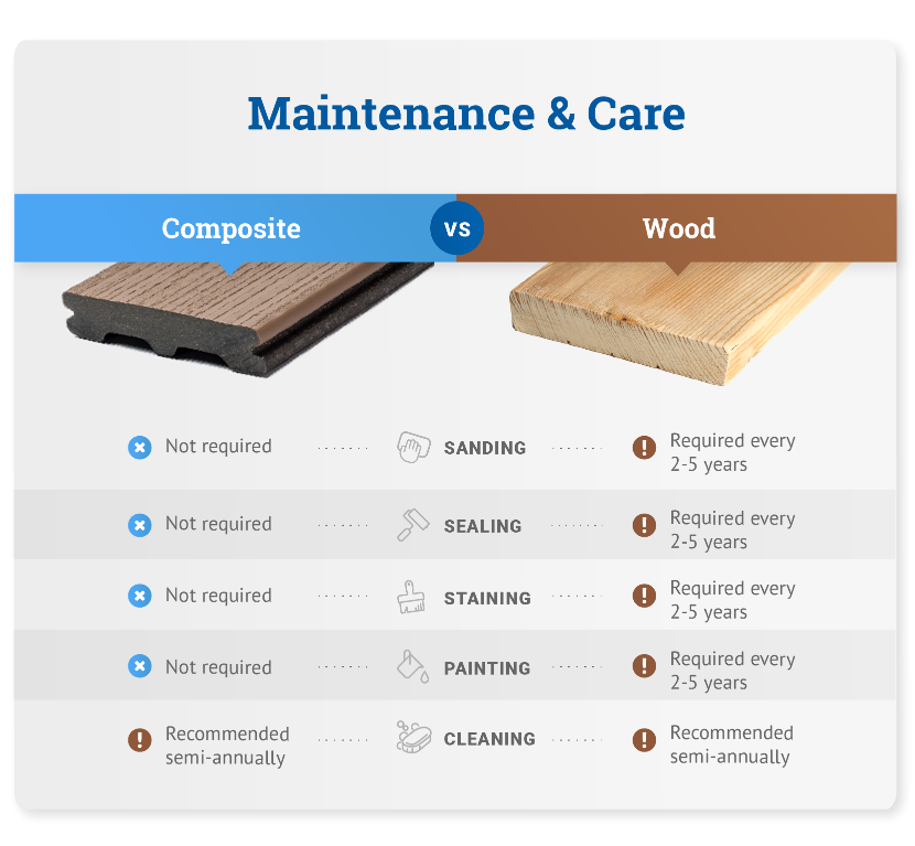 Maintenance and care wood vs composite