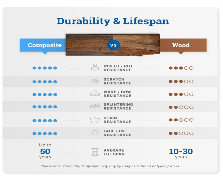 Durability and Lifespan decking