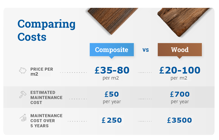 Comparing costs composite vs wood